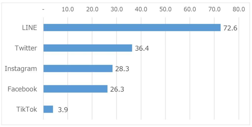 年代別のSNS利用率