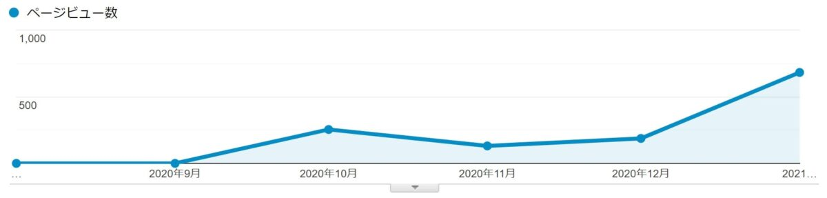 WiLLBLOGの過去のPV推移と収益