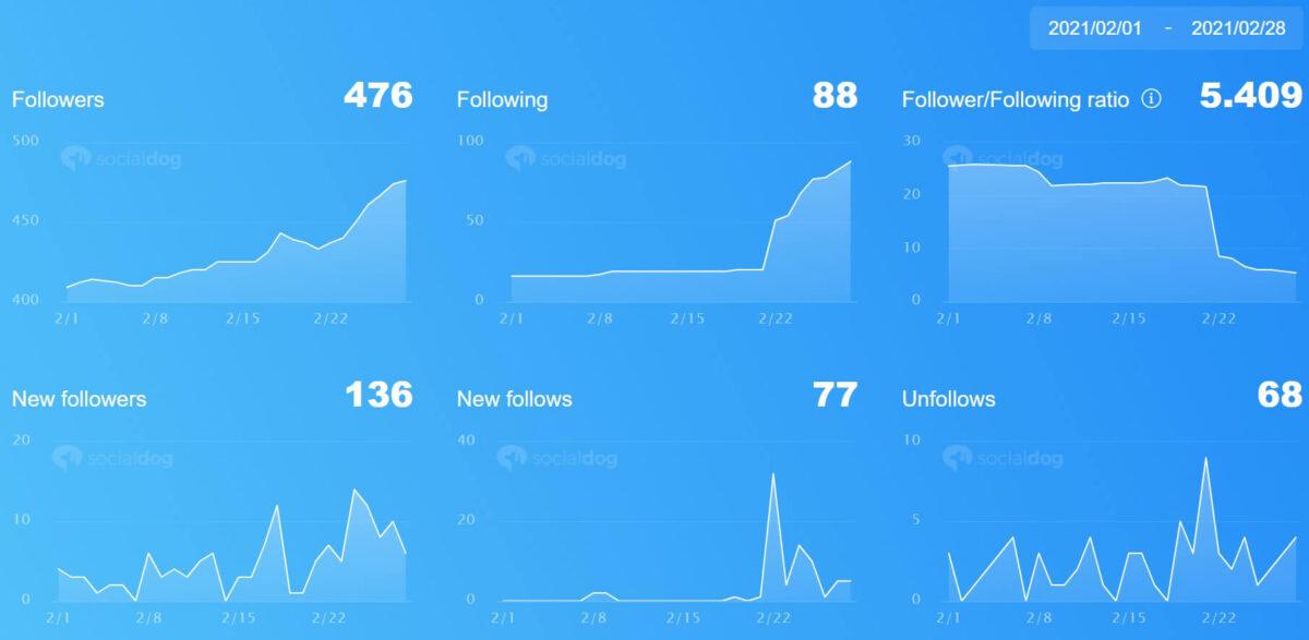 Twitterの2021年2月のインプレッション/アクセス/新規フォロワー