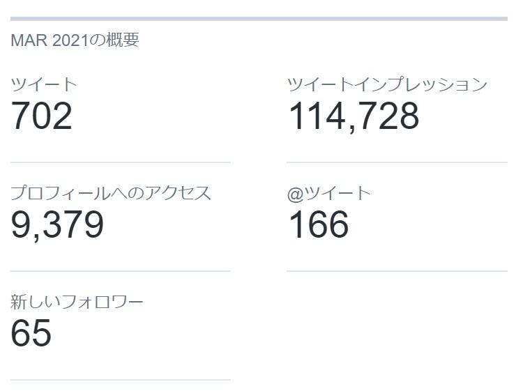 Twitterの2021年3月のインプレッション/アクセス/新規フォロワー