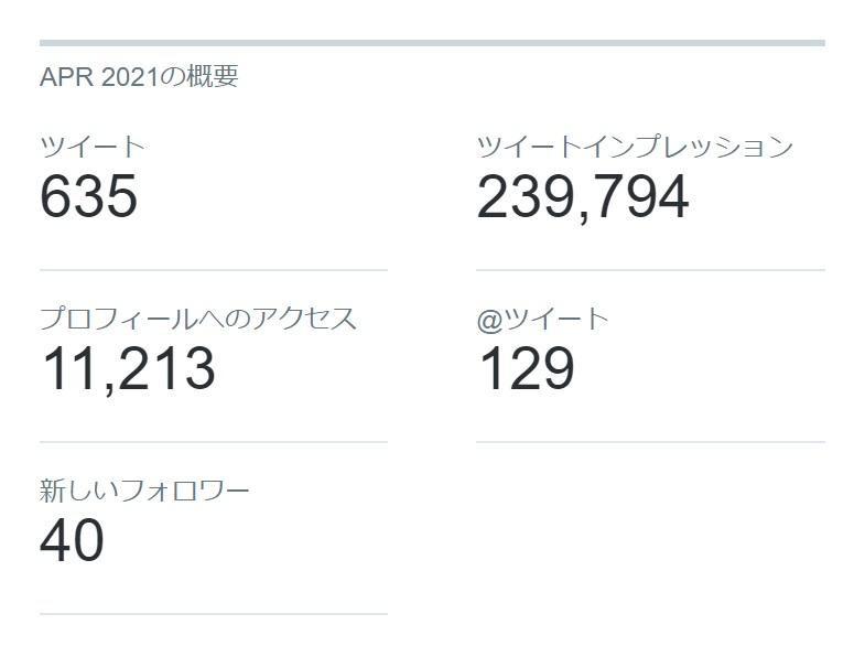Twitterの2021年4月のインプレッション/アクセス/新規フォロワー