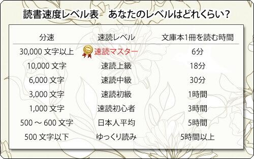 日本人の読書速度の目安