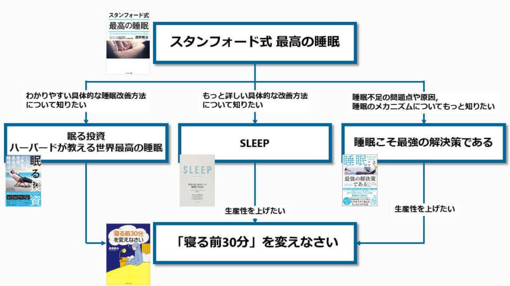 睡眠おすすめ本フローチャート