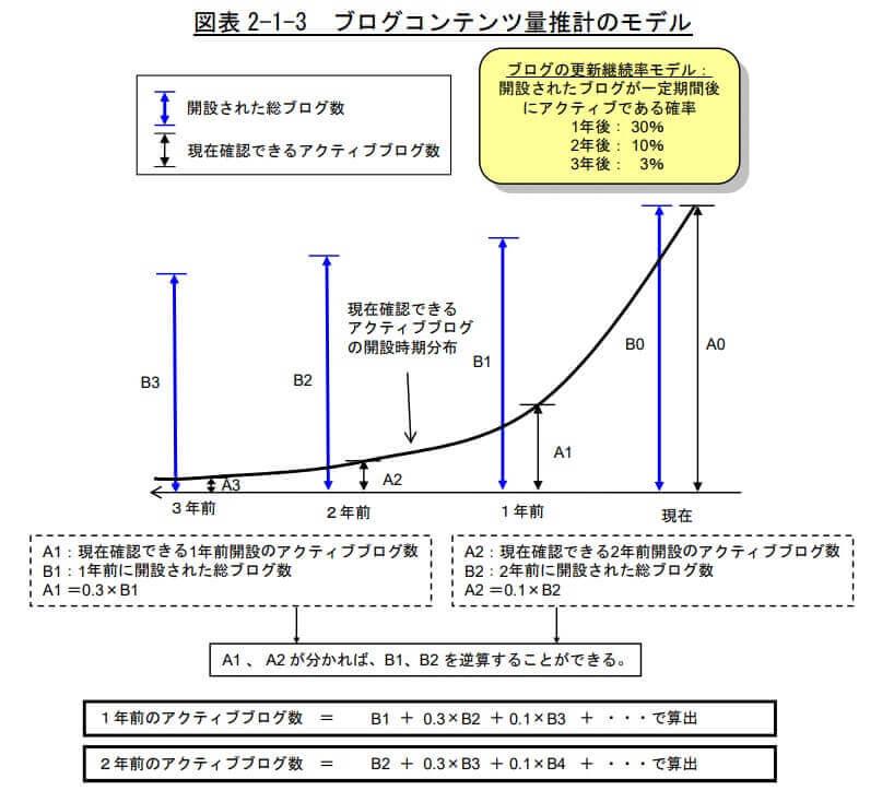 ブログ実態に関する調査研究(2008年7月)