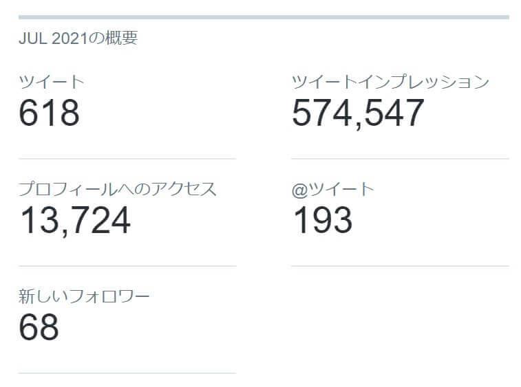 Twitterの2021年7月のインプレッション/アクセス/新規フォロワー